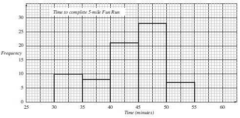 Mathematics SKE Text - UNIT E2 Section 4 : Frequency Graphs: Histograms