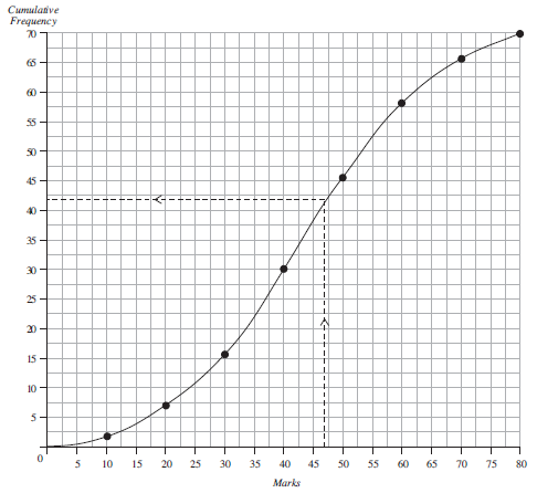 Mathematics ske text unit e4 section 1 cumulative frequency using a scale of 1 cm to represent 5 marks on the horizontal axis and 1 cm to represent 5 students on the vertical axis draw the cumulative frequency curve ccuart Image collections
