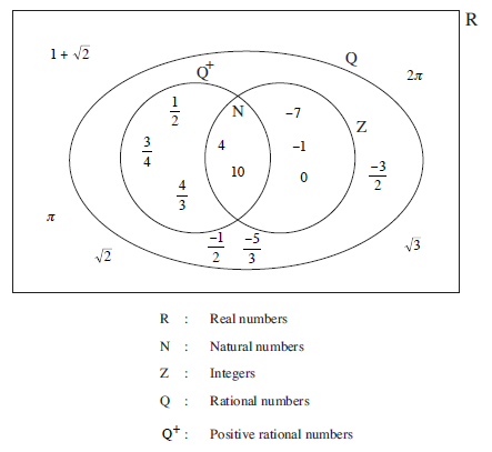 Mathematics ske text unit b2 section 1 number classification real numbers ccuart Gallery